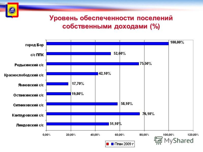 Уровень обеспеченности поселений собственными доходами (%)