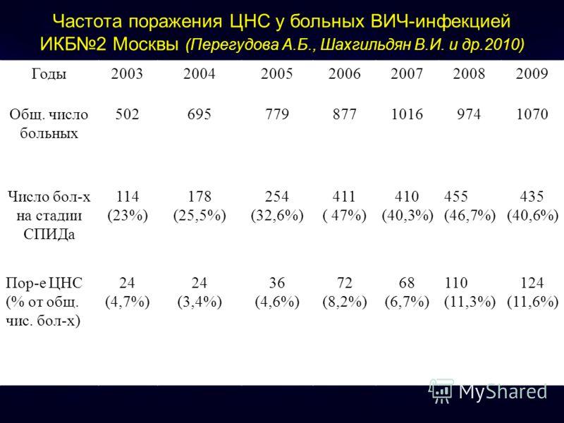 Частота поражения ЦНС у больных ВИЧ-инфекцией ИКБ2 Москвы (Перегудова А.Б., Шахгильдян В.И. и др.2010) Годы2003200420052006200720082009 Общ. число больных 50269577987710169741070 Число бол-х на стадии СПИДа 114 (23%) 178 (25,5%) 254 (32,6%) 411 ( 47%