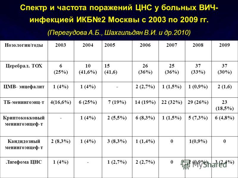 Спектр и частота поражений ЦНС у больных ВИЧ- инфекцией ИКБ2 Москвы с 2003 по 2009 гг. (Перегудова А.Б., Шахгильдян В.И. и др.2010) Нозология/годы2003200420052006200720082009 Церебрал. ТОХ6 (25%) 10 (41,6%) 15 (41,6) 26 (36%) 25 (36%) 37 (33%) 37 (30