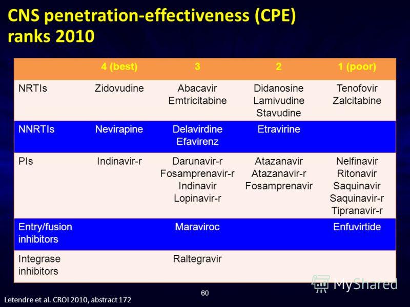 60 4 (best)321 (poor) NRTIsZidovudineAbacavir Emtricitabine Didanosine Lamivudine Stavudine Tenofovir Zalcitabine NNRTIsNevirapineDelavirdine Efavirenz Etravirine PIsIndinavir-rDarunavir-r Fosamprenavir-r Indinavir Lopinavir-r Atazanavir Atazanavir-r