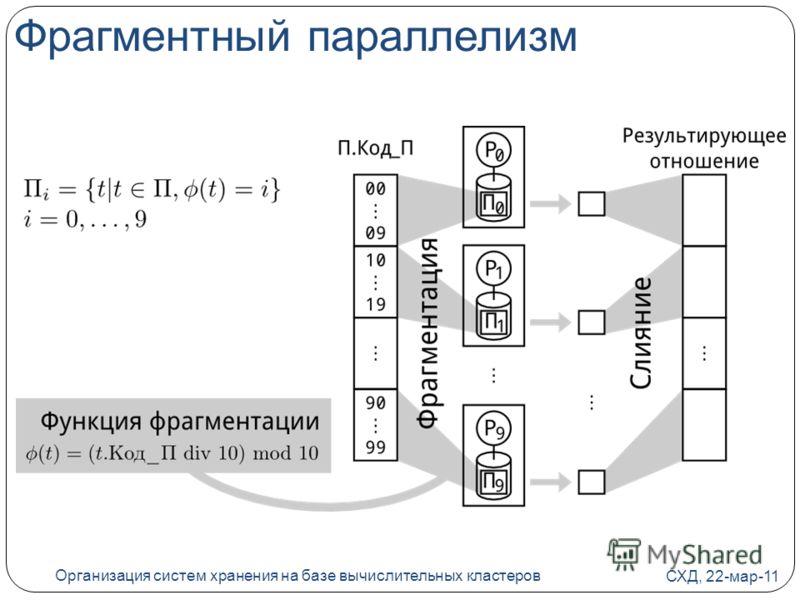 Фрагментный параллелизм СХД, 22-мар-11 Организация систем хранения на базе вычислительных кластеров