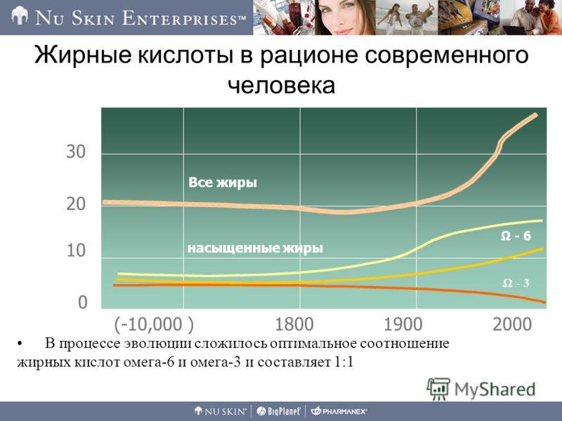 Жирные кислоты в рационе современного человека 0 10 20 30 200019001800(-10,000 ) Все жиры насыщенные жиры Ω - 6 Ω - 3 В процессе эволюции сложилось оптимальное соотношение жирных кислот омега-6 и омега-3 и составляет 1:1