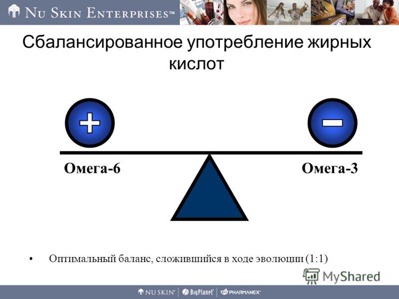 Сбалансированное употребление жирных кислот Омега-6Омега-3 Оптимальный баланс, сложившийся в ходе эволюции (1:1)
