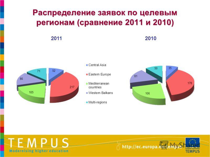 Распределение заявок по целевым регионам (сравнение 2011 и 2010) 20112010