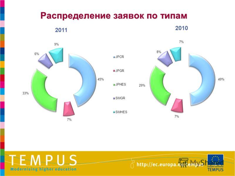 Распределение заявок по типам 2011 2010