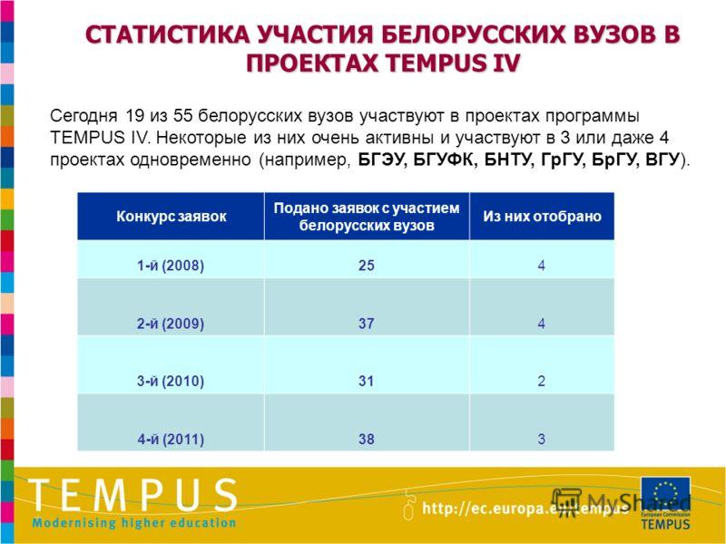 СТАТИСТИКА УЧАСТИЯ БЕЛОРУССКИХ ВУЗОВ В ПРОЕКТАХ TEMPUS IV Сегодня 19 из 55 белорусских вузов участвуют в проектах программы TEMPUS IV. Некоторые из них очень активны и участвуют в 3 или даже 4 проектах одновременно (например, БГЭУ, БГУФК, БНТУ, ГрГУ,