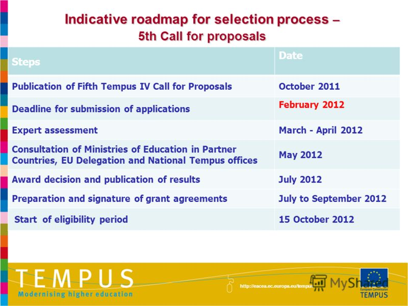 http://eacea.ec.europa.eu/tempus Indicative roadmap for selection process – 5th Call for proposals Steps Date Publication of Fifth Tempus IV Call for ProposalsOctober 2011 Deadline for submission of applications February 2012 Expert assessmentMarch -