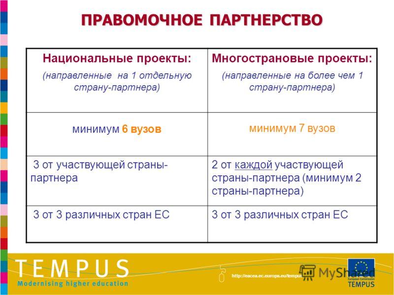 ПРАВОМОЧНОЕ ПАРТНЕРСТВО http://eacea.ec.europa.eu/tempus Национальные проекты: (направленные на 1 отдельную страну-партнера) Многострановые проекты: (направленные на более чем 1 страну-партнера) минимум 6 вузов минимум 7 вузов 3 от участвующей страны