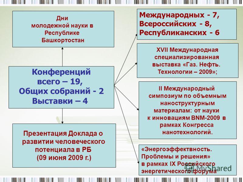 3 Международных - 7, Всероссийских - 8, Республиканских - 6 Конференций всего – 19, Общих собраний - 2 Выставки – 4 «Энергоэффектвность. Проблемы и решения» в рамках IX Российского энергетического форума Презентация Доклада о развитии человеческого п