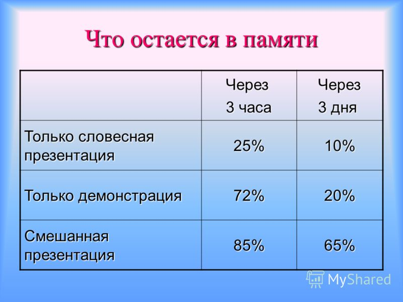 Что остается в памяти Через 3 часа Через 3 дня Только словесная презентация 25%10% Только демонстрация 72%20% Смешанная презентация 85%65%