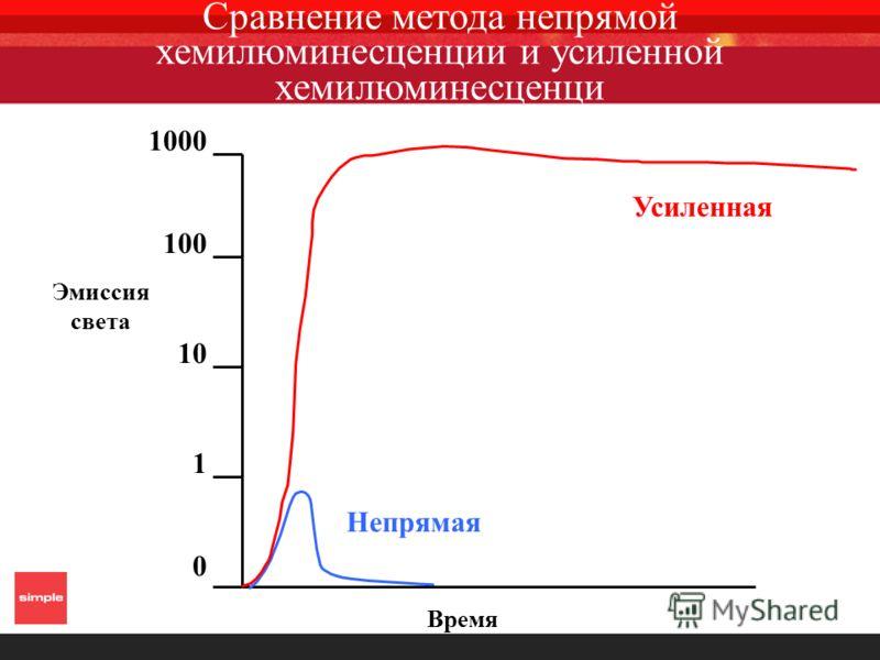 Время Эмиссия света 1 10 100 1000 0 Непрямая Усиленная Сравнение метода непрямой хемилюминесценции и усиленной хемилюминесценци
