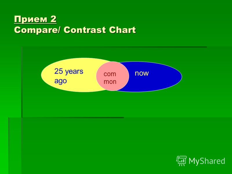 Прием 2 Compare/ Contrast Chart now 25 years ago com mon
