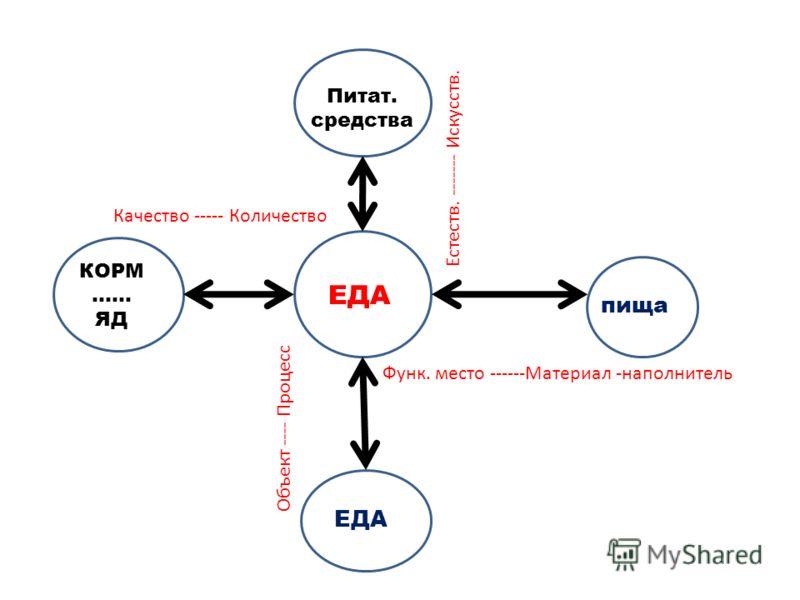 Функ. место ------Материал -наполнитель ЕДА пища ЕДА КОРМ …… ЯД Питат. cредства Естеств. ------- Искусств. Качество ----- Количество Объект ---- Процесс