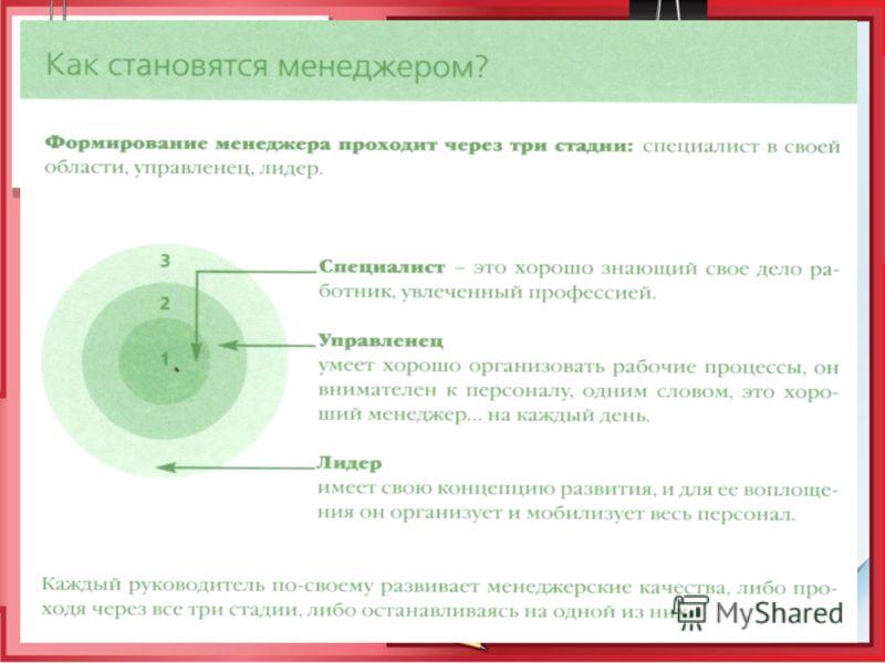 Понятия: Менеджер – специалист, который используя различные методы и тактику управления, способствует достижению организацией определенных целей. Менеджер – человек, профессионально осуществляющий функцию управления в рыночной системе отношений.