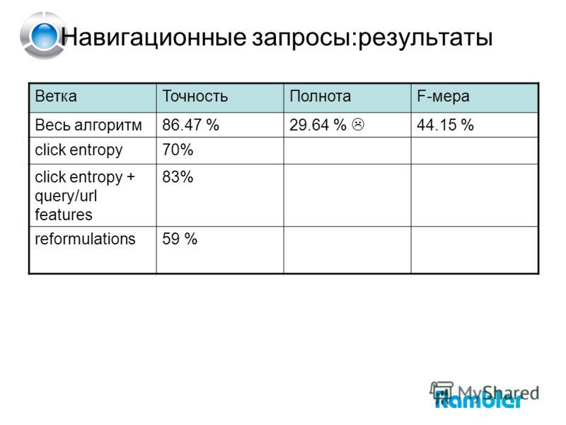Навигационные запросы:результаты ВеткаТочностьПолнотаF-мера Весь алгоритм86.47 %29.64 % 44.15 % click entropy70% click entropy + query/url features 83% reformulations59 %