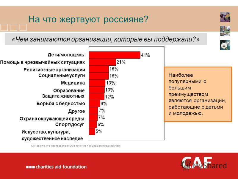 На что жертвуют россияне? Наиболее популярными с большим преимуществом являются организации, работающие с детьми и молодежью. Дети/молодежь Борьба с бедностью Помощь в чрезвычайных ситуациях Охрана окружающей среды Религиозные организации Искусство,