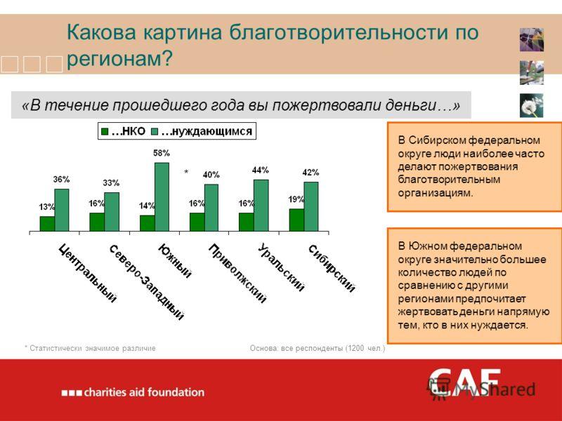 Какова картина благотворительности по регионам? В Сибирском федеральном округе люди наиболее часто делают пожертвования благотворительным организациям. «В течение прошедшего года вы пожертвовали деньги…» * В Южном федеральном округе значительно больш
