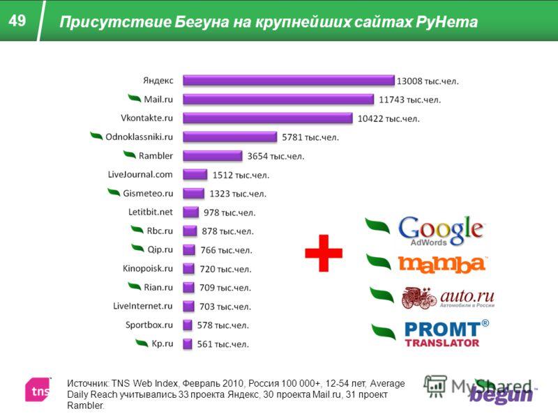 Присутствие Бегуна на крупнейших сайтах РуНета 49 Источник: TNS Web Index, Февраль 2010, Россия 100 000+, 12-54 лет, Average Daily Reach учитывались 33 проекта Яндекс, 30 проекта Mail.ru, 31 проект Rambler. +