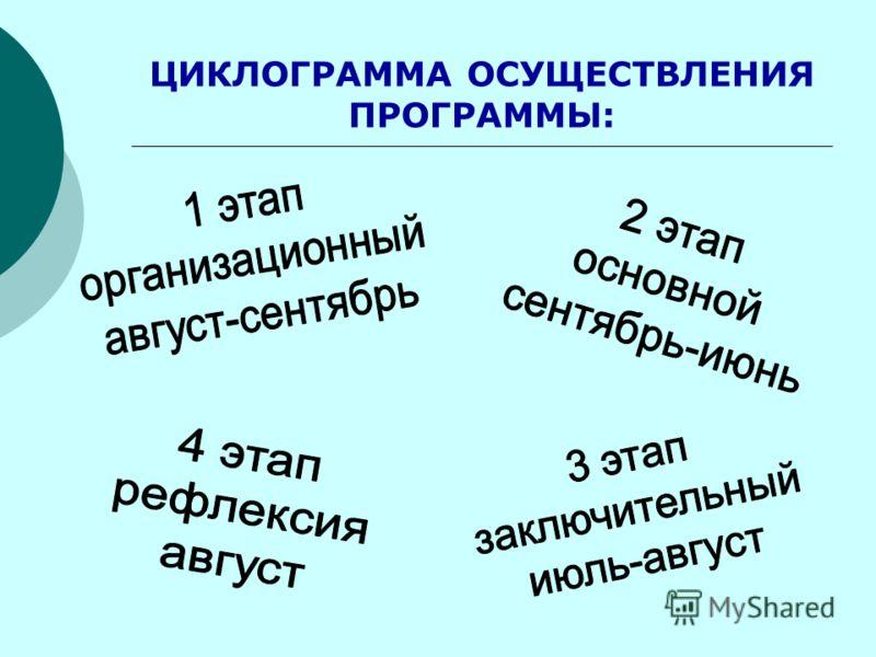 ЦИКЛОГРАММА ОСУЩЕСТВЛЕНИЯ ПРОГРАММЫ:
