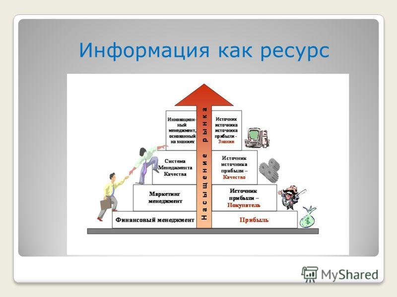 Информация как ресурс