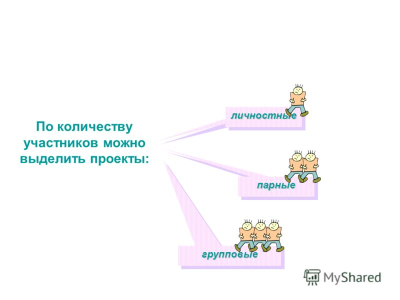 По количеству участников можно выделить проекты: личностныеличностные парныепарные групповыегрупповые