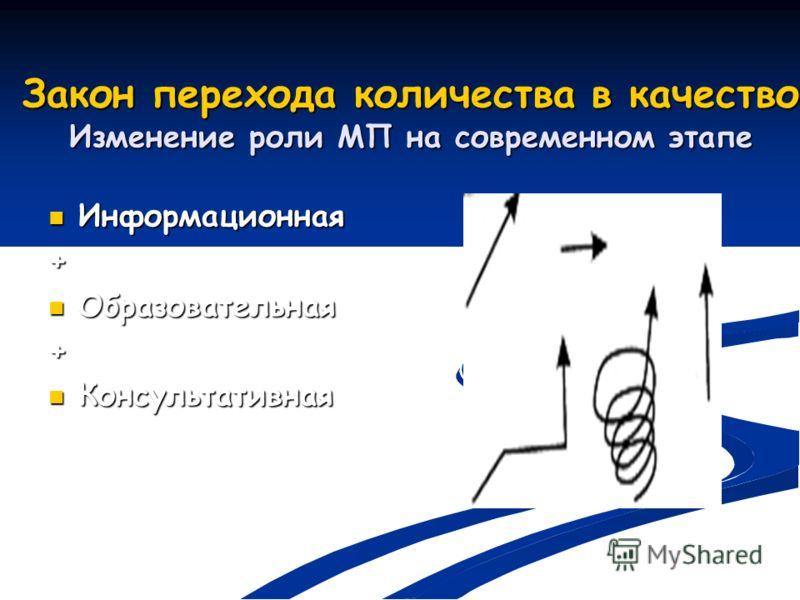 Закон перехода количества в качество Изменение роли МП на современном этапе Информационная Информационная+ Образовательная Образовательная+ Консультативная Консультативная
