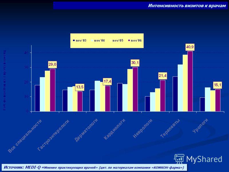 Интенсивность визитов к врачам Источник: MEDI-Q « Мнение практикующих врачей» (цит. по материалам компании «КОМКОН-фарма»)