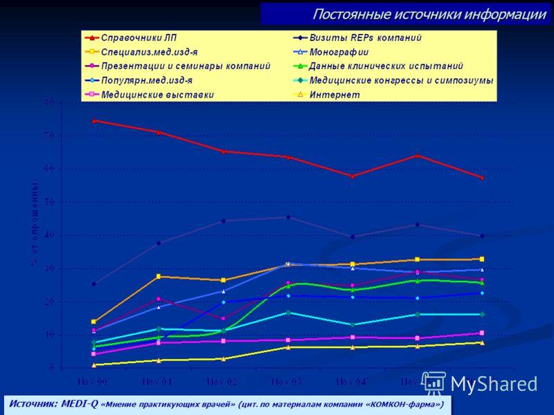 Постоянные источники информации Источник: MEDI-Q «Мнение практикующих врачей» (цит. по материалам компании «КОМКОН-фарма»)