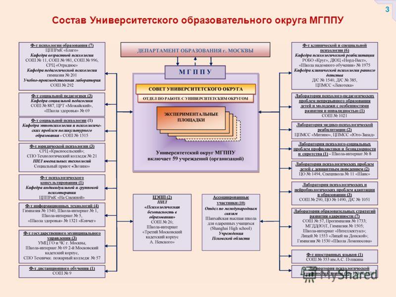 Состав Университетского образовательного округа МГППУ 3
