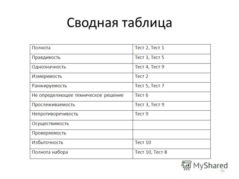 61 Сводная таблица