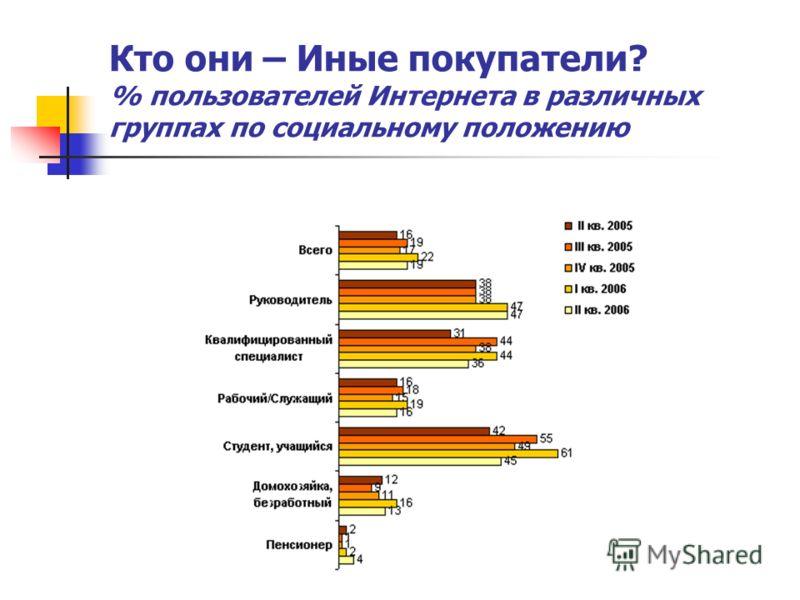 Кто они – Иные покупатели? % пользователей Интернета в различных группах по социальному положению