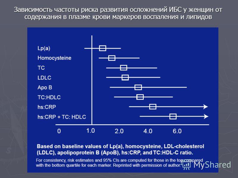 Зависимость частоты риска развития осложнений ИБС у женщин от содержания в плазме крови маркеров воспаления и липидов