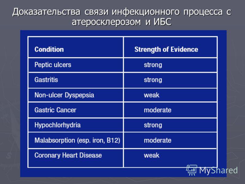 Доказательства связи инфекционного процесса с атеросклерозом и ИБС