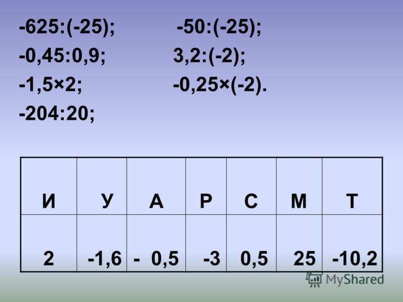 -625:(-25); -50:(-25); -0,45:0,9; 3,2:(-2); -1,5×2; -0,25×(-2). -204:20; И УАРСМТ 2 -1,6- 0,5 -3 0,5 25 -10,2