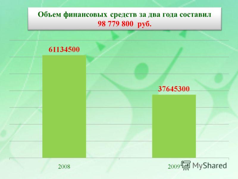 Объем финансовых средств за два года составил 98 779 800 руб.