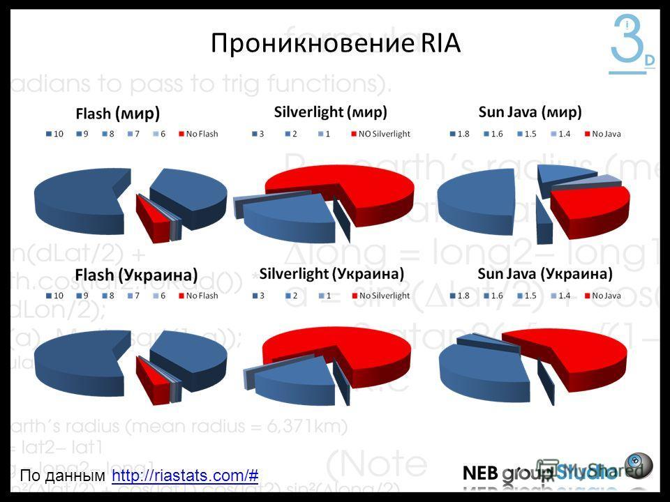Проникновение RIA По данным http://riastats.com/#http://riastats.com/#
