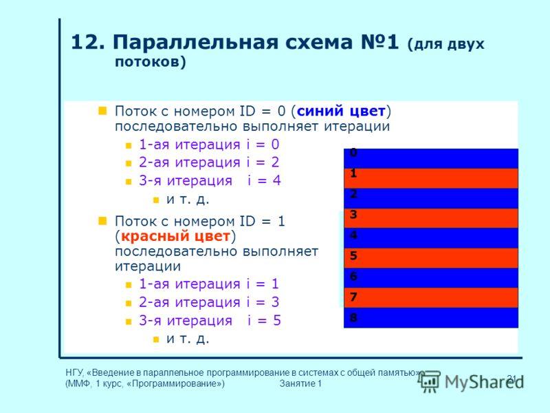 21 НГУ, «Введение в параллельное программирование в системах с общей памятью» (ММФ, 1 курс, «Программирование») Занятие 1 12. Параллельная схема 1 (для двух потоков) Поток с номером ID = 0 (синий цвет) последовательно выполняет итерации 1-ая итерация