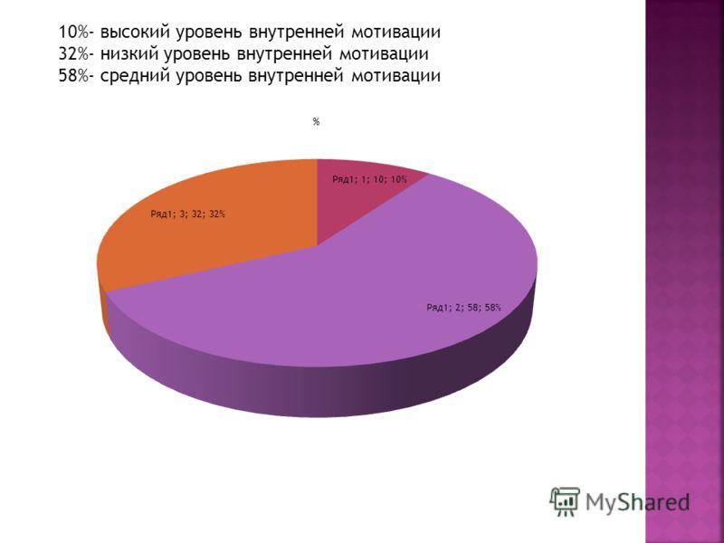 10%- высокий уровень внутренней мотивации 32%- низкий уровень внутренней мотивации 58%- средний уровень внутренней мотивации