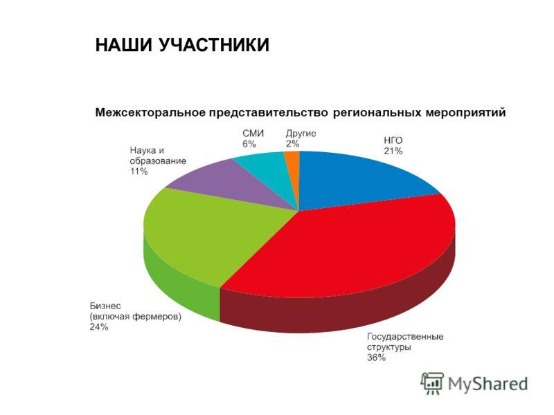 НАШИ УЧАСТНИКИ Межсекторальное представительство региональных мероприятий