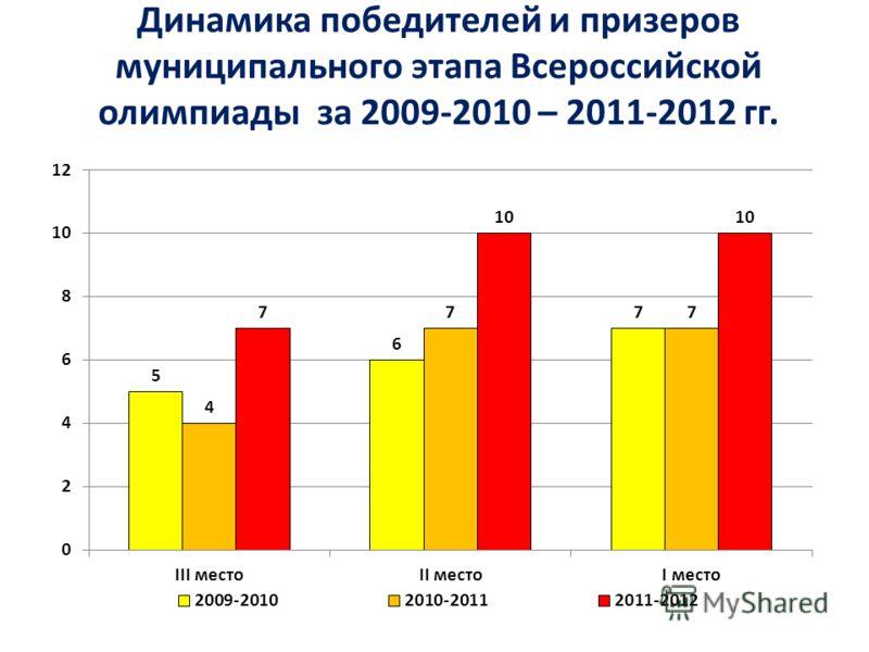 Динамика победителей и призеров муниципального этапа Всероссийской олимпиады за 2009-2010 – 2011-2012 гг.
