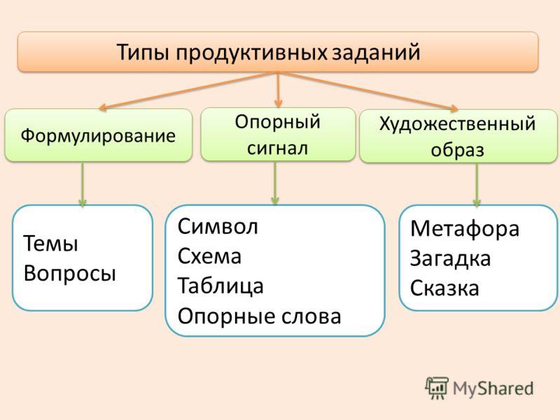 Типы продуктивных заданий Формулирование Опорный сигнал Художественный образ Темы Вопросы Символ Схема Таблица Опорные слова Метафора Загадка Сказка