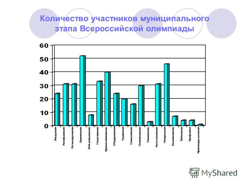 Количество участников муниципального этапа Всероссийской олимпиады