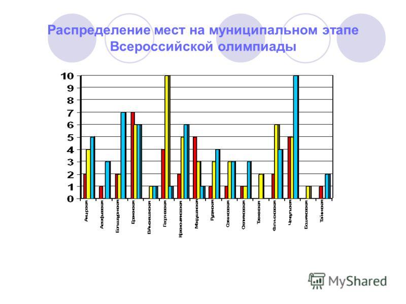 Распределение мест на муниципальном этапе Всероссийской олимпиады