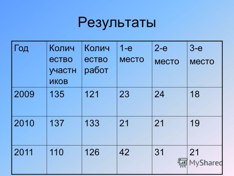 Результаты ГодКолич ество участн иков Колич ество работ 1-е место 2-е место 3-е место 2009135121232418 201013713321 19 2011110126423121