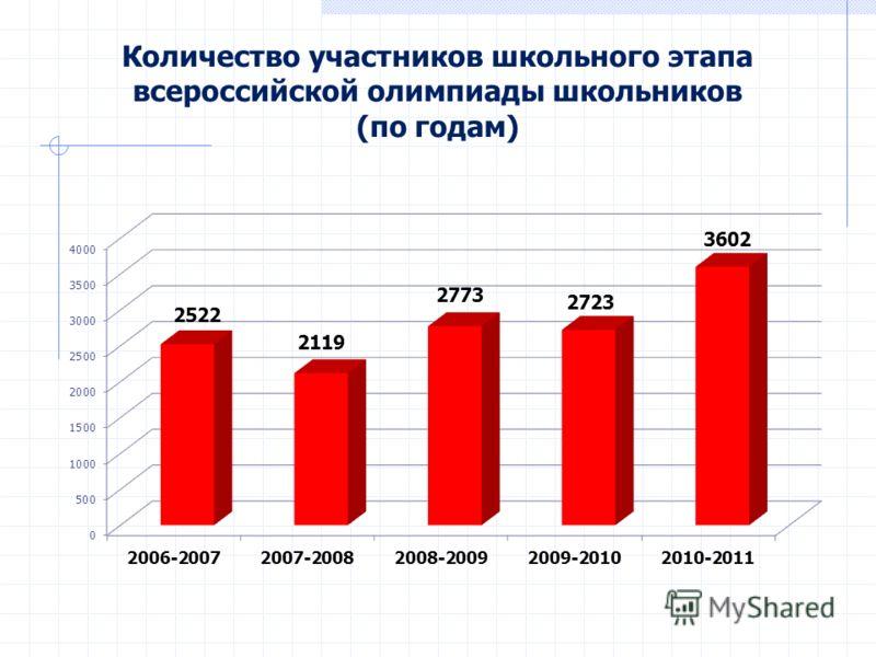 Количество участников школьного этапа всероссийской олимпиады школьников (по годам)