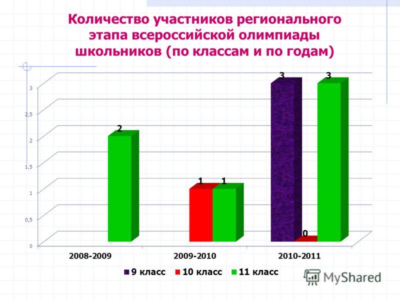 Количество участников регионального этапа всероссийской олимпиады школьников (по классам и по годам)