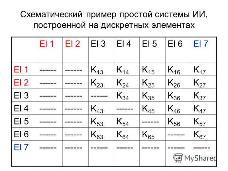 Схематический пример простой системы ИИ, построенной на дискретных элементах El 1El 2El 3El 4El 5El 6El 7 El 1------ K 13 K 14 K 15 K 16 K 17 El 2------ K 23 K 24 K 25 K 26 K 27 El 3------ K 34 K 35 K 36 K 37 El 4------ K 43 ------K 45 K 46 K 47 El 5
