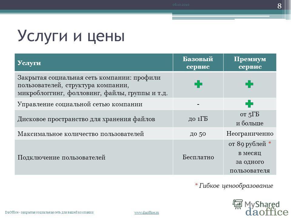 www.daoffice.ru Услуги и цены Услуги Базовый сервис Премиум сервис Закрытая социальная сеть компании: профили пользователей, структура компании, микроблоггинг, фолловинг, файлы, группы и т.д. Управление социальной сетью компании - Дисковое пространст
