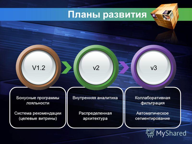 Бонусные программы лояльности Система рекомендации (целевые витрины) Внутренняя аналитика Распределенная архитектура Коллаборативная фильтрация Автоматическое сегментирование Планы развития V1.2v2v3