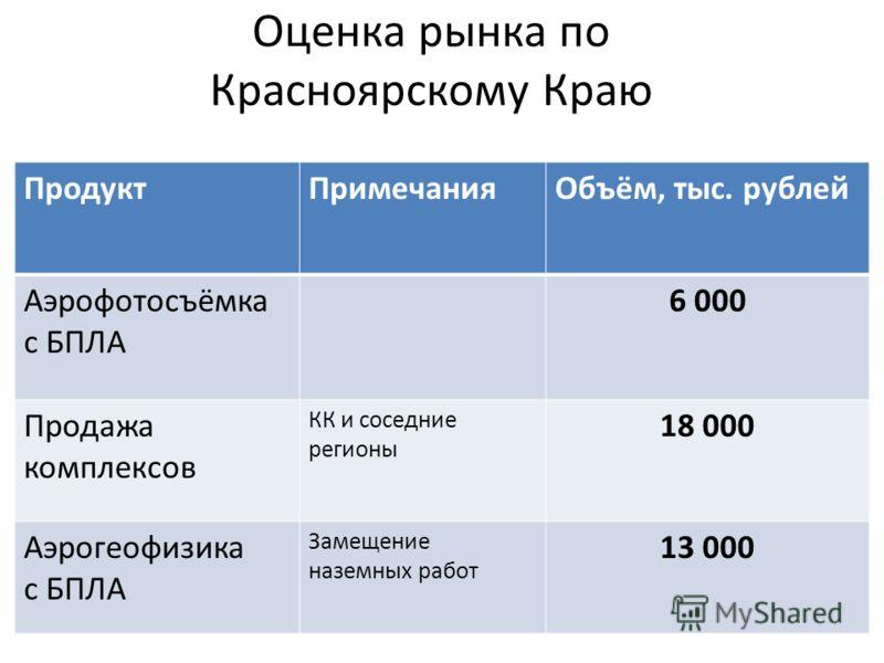 Оценка рынка по Красноярскому Краю ПродуктПримечанияОбъём, тыс. рублей Аэрофотосъёмка с БПЛА 6 000 Продажа комплексов КК и соседние регионы 18 000 Аэрогеофизика с БПЛА Замещение наземных работ 13 000